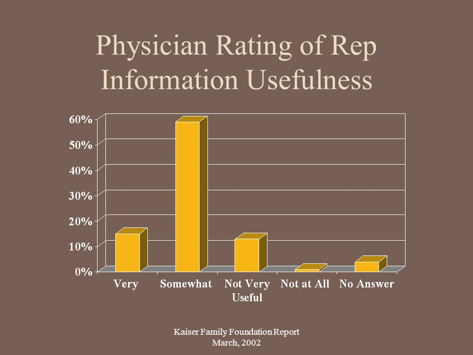 Physician Rating of Rep Information Usefulness Kaiser Family Foundation Report March, 2002