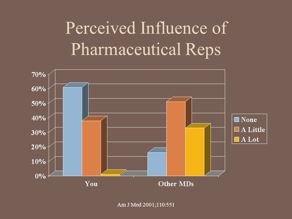 Perceived Influence of Pharmaceutical Reps Am J Med 2001;110:551