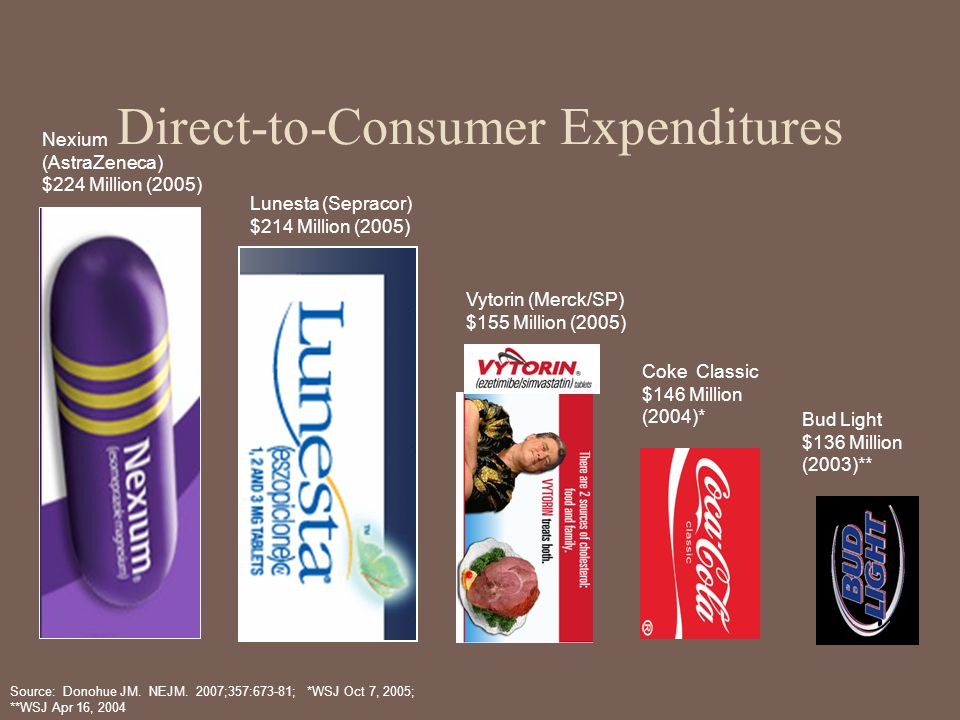 Vytorin (Merck/SP) $155 Million (2005) Nexium (AstraZeneca) $224 Million (2005) Source: Donohue JM. NEJM. 2007;357:673-81; *WSJ Oct 7, 2005; **WSJ Apr