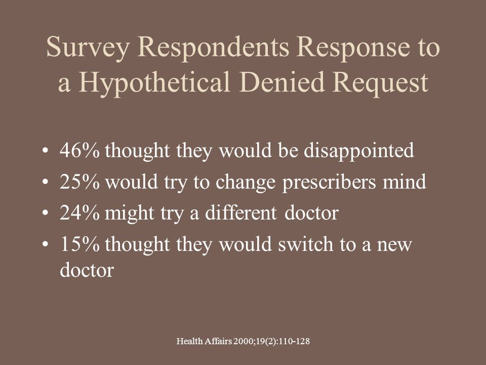 Survey Respondents Response to a Hypothetical Denied Request 46% thought they would be disappointed 25% would try to change prescribers mind 24% might
