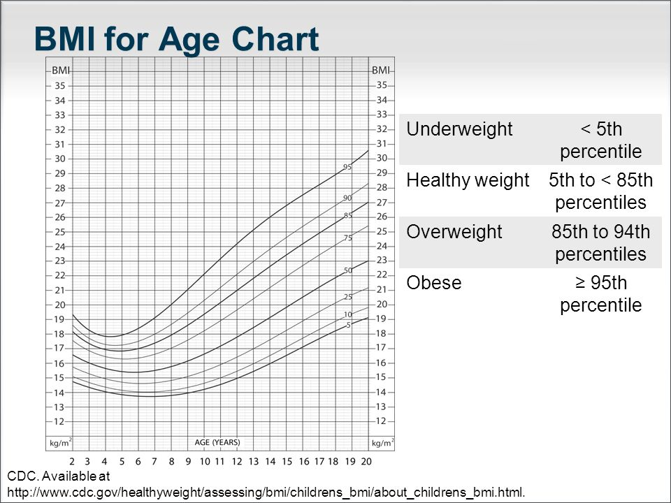 BMI for Age Chart Underweight < 5th percentile Healthy weight 5th to < 85th percentiles Overweight 85th to 94th percentiles Obese ≥ 95th percentile CD