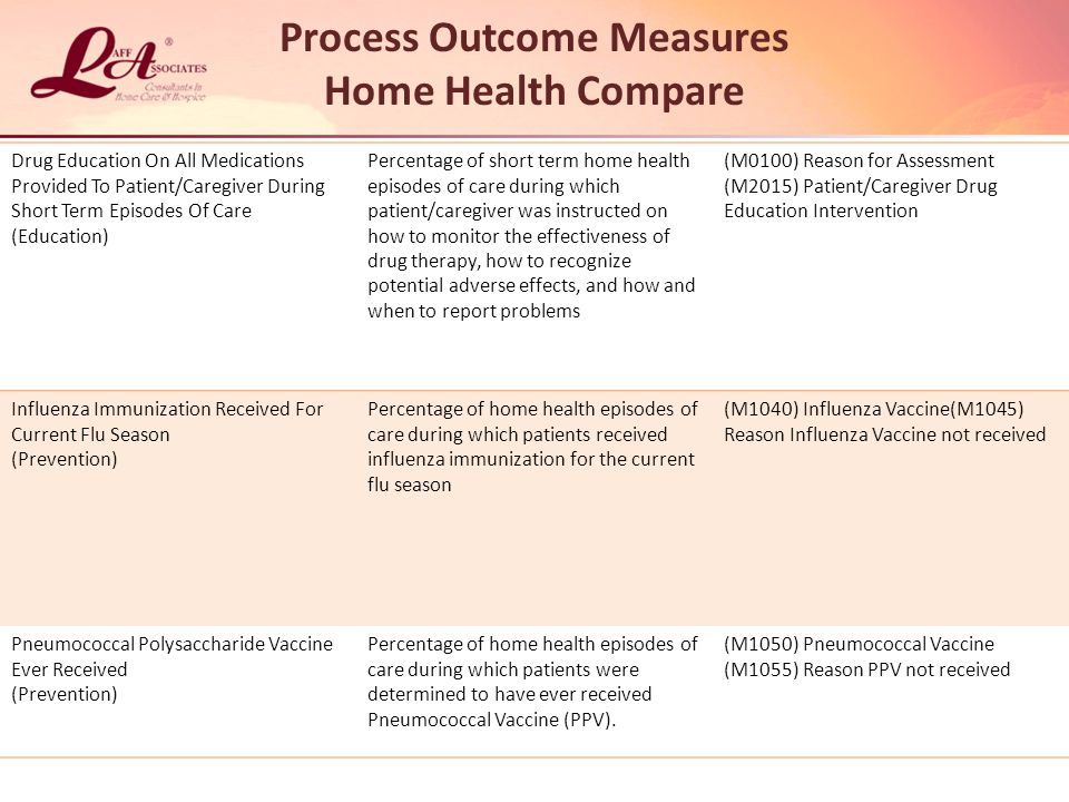 Process Outcome Measures Home Health Compare Drug Education On All Medications Provided To Patient/Caregiver During Short Term Episodes Of Care (Education) Percentage of short term home health episodes of care during which patient/caregiver was instructed on how to monitor the effectiveness of drug therapy, how to recognize potential adverse effects, and how and when to report problems (M0100) Reason for Assessment (M2015) Patient/Caregiver Drug Education Intervention Influenza Immunization Received For Current Flu Season (Prevention) Percentage of home health episodes of care during which patients received influenza immunization for the current flu season (M1040) Influenza Vaccine(M1045) Reason Influenza Vaccine not received Pneumococcal Polysaccharide Vaccine Ever Received (Prevention) Percentage of home health episodes of care during which patients were determined to have ever received Pneumococcal Vaccine (PPV).