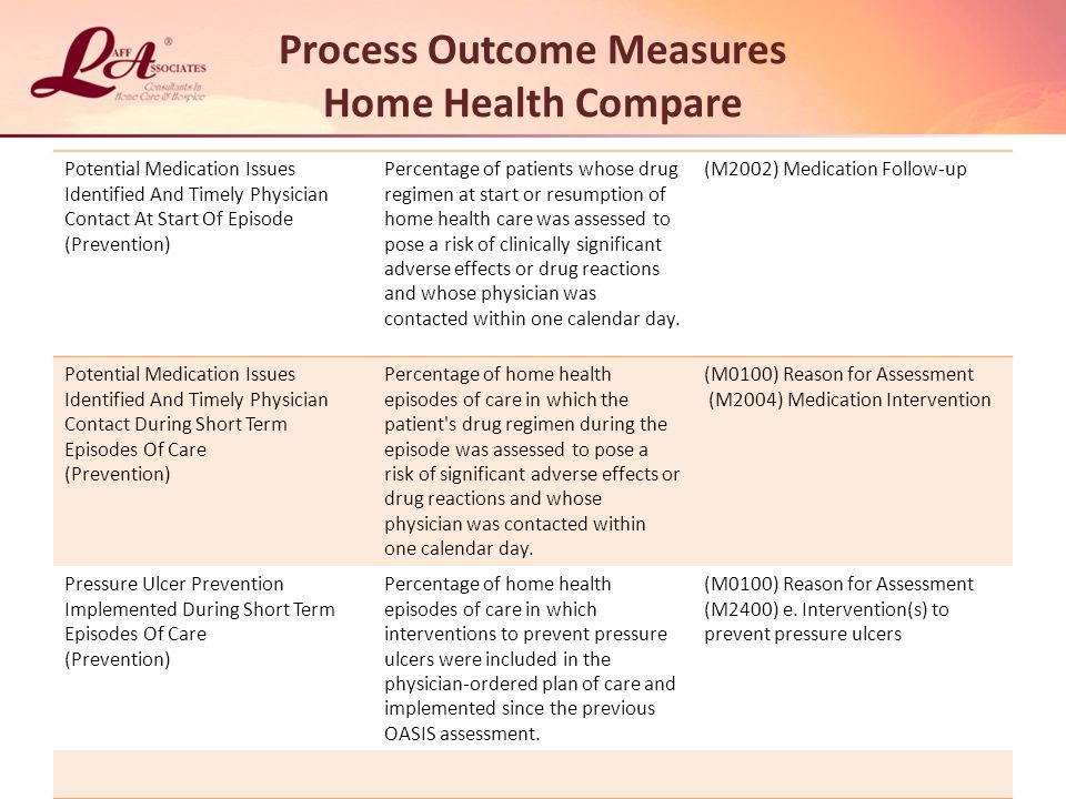Process Outcome Measures Home Health Compare Potential Medication Issues Identified And Timely Physician Contact At Start Of Episode (Prevention) Percentage of patients whose drug regimen at start or resumption of home health care was assessed to pose a risk of clinically significant adverse effects or drug reactions and whose physician was contacted within one calendar day.
