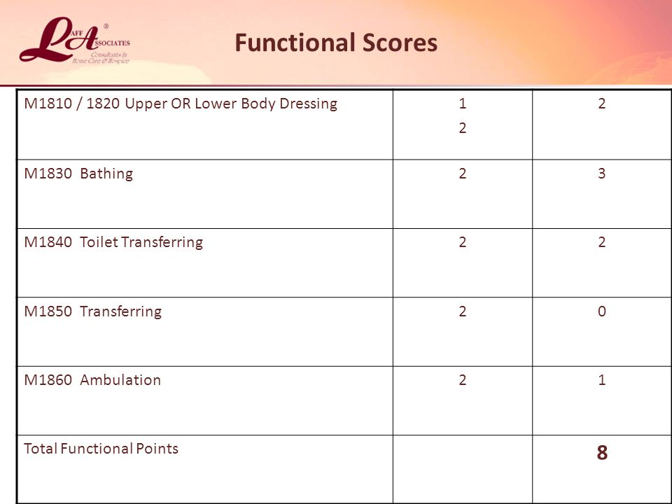 Functional Scores M1810 / 1820 Upper OR Lower Body Dressing1212 2 M1830 Bathing23 M1840 Toilet Transferring22 M1850 Transferring20 M1860 Ambulation21 Total Functional Points 8