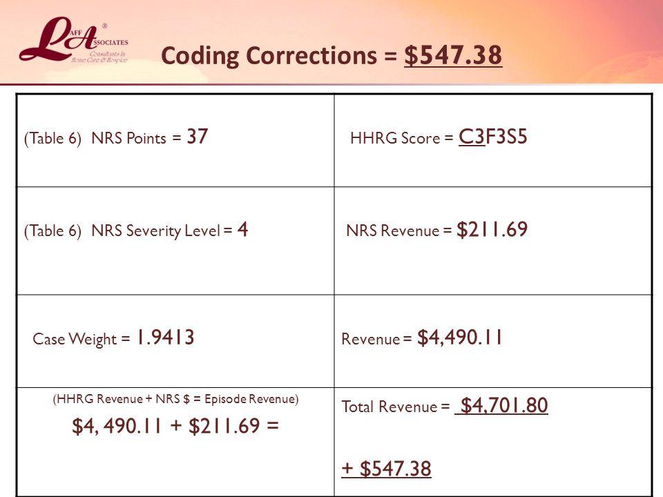 Coding Corrections = $547.38 (Table 6) NRS Points = 37 HHRG Score = C3F3S5 (Table 6) NRS Severity Level = 4 NRS Revenue = $211.69 Case Weight = 1.9413 Revenue = $4,490.11 (HHRG Revenue + NRS $ = Episode Revenue) $4, 490.11 + $211.69 = Total Revenue = $4,701.80 + $547.38