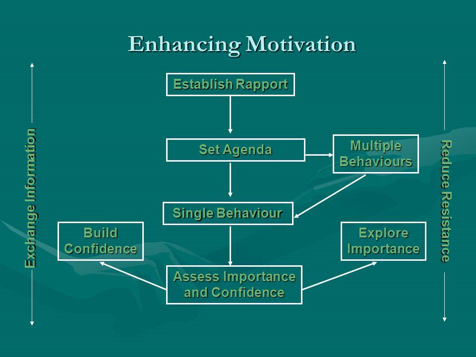 Enhancing Motivation Establish Rapport Set Agenda Assess Importance and Confidence Single Behaviour Multiple Behaviours Build Confidence Explore Importance Exchange Information Reduce Resistance