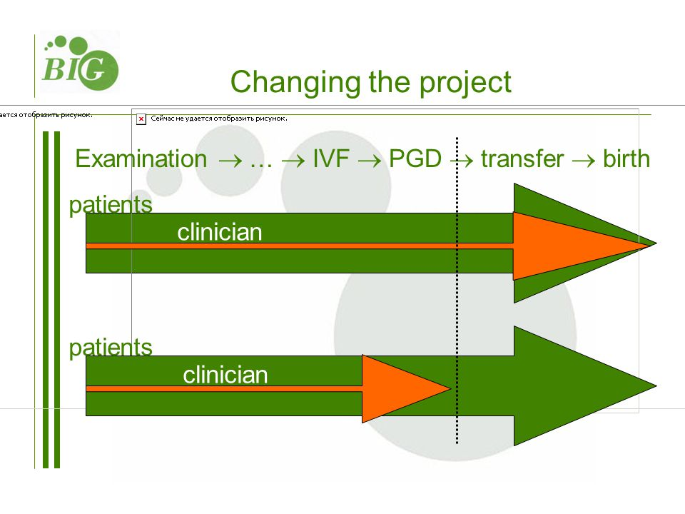 patients Examination  …  IVF  PGD  transfer  birth clinician patients clinician Changing the project