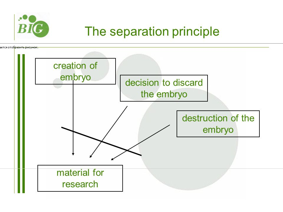 decision to discard the embryo creation of embryo material for research destruction of the embryo The separation principle