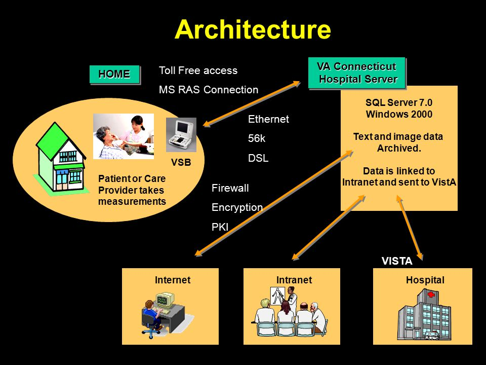 Architecture SQL Server 7.0 Windows 2000 Text and image data Archived.