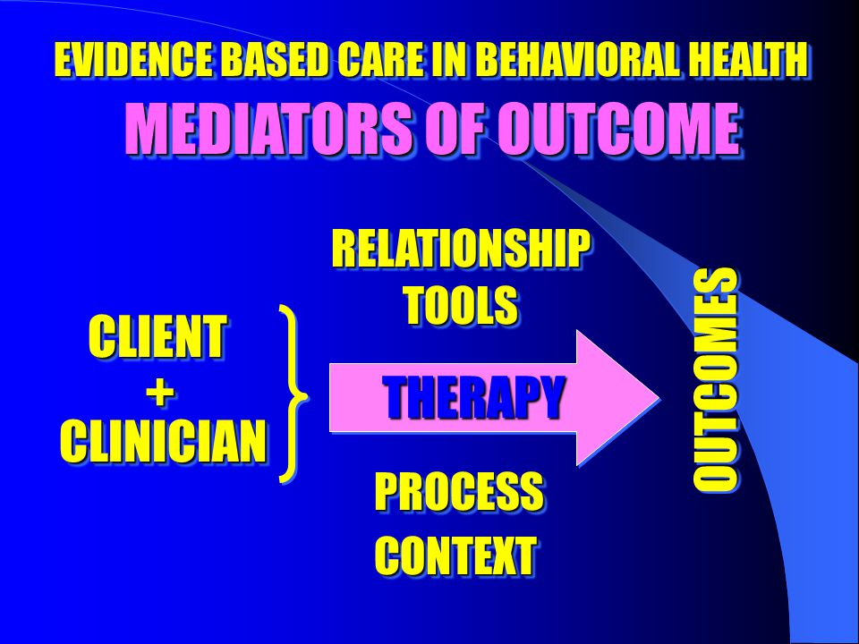 EVIDENCE BASED CARE IN BEHAVIORAL HEALTH MEDIATORS OF OUTCOME CONTEXTCONTEXT PROCESSPROCESS TOOLSTOOLS RELATIONSHIPRELATIONSHIP CLINICIANCLINICIAN CLIENTCLIENT ++ THERAPYTHERAPY OUTCOMESOUTCOMES