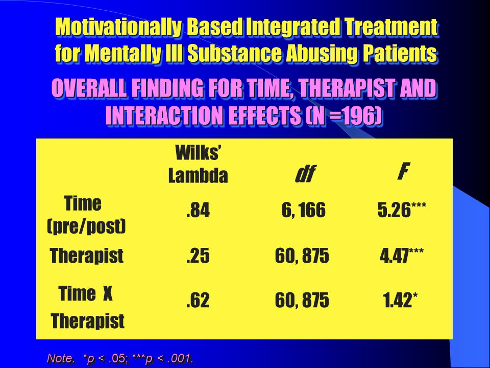 OVERALL FINDING FOR TIME, THERAPIST AND INTERACTION EFFECTS (N =196) Wilks' Lambda df F Time (pre/post).84 6, 166 5.26*** Therapist.2560, 875 4.47*** Time X Therapist.6260, 8751.42* Note.