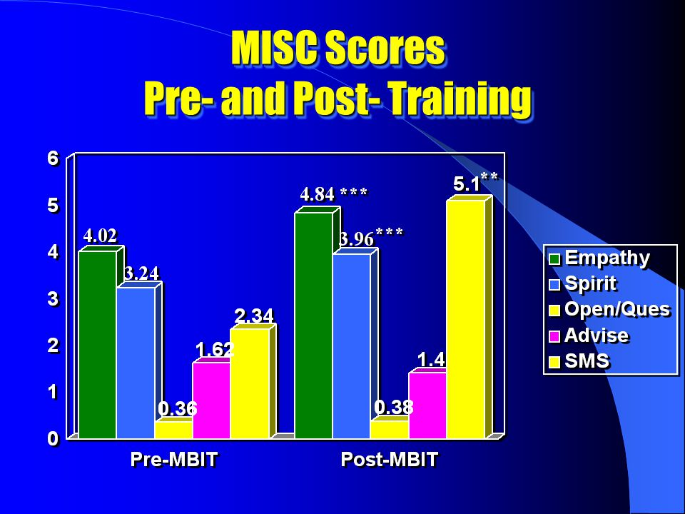MISC Scores Pre- and Post- Training