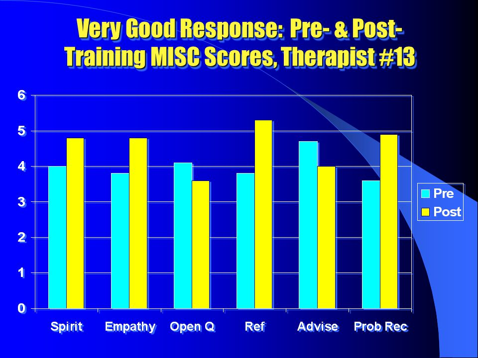 Very Good Response: Pre- & Post- Training MISC Scores, Therapist #13