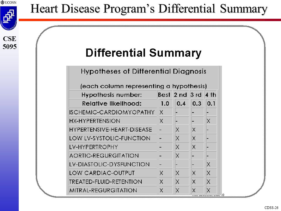 CDSS-26 CSE 5095 Heart Disease Program's Differential Summary