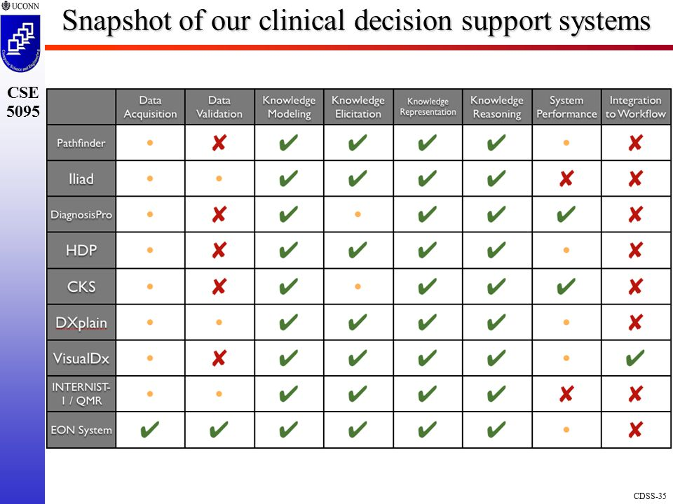 CDSS-35 CSE 5095 Snapshot of our clinical decision support systems