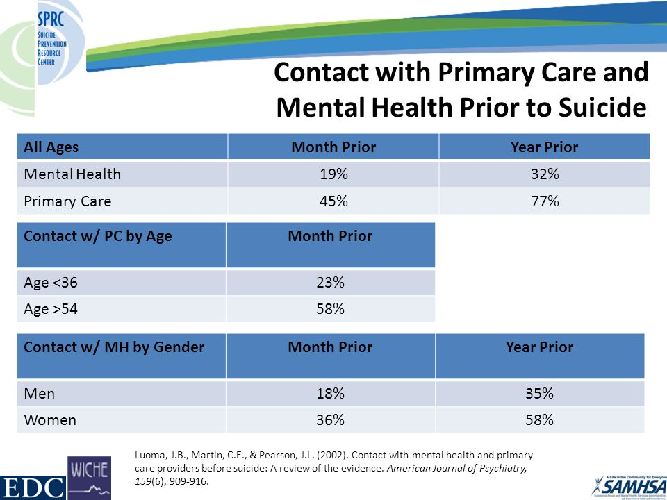Contact with Primary Care and Mental Health Prior to Suicide Luoma, J.B., Martin, C.E., & Pearson, J.L.