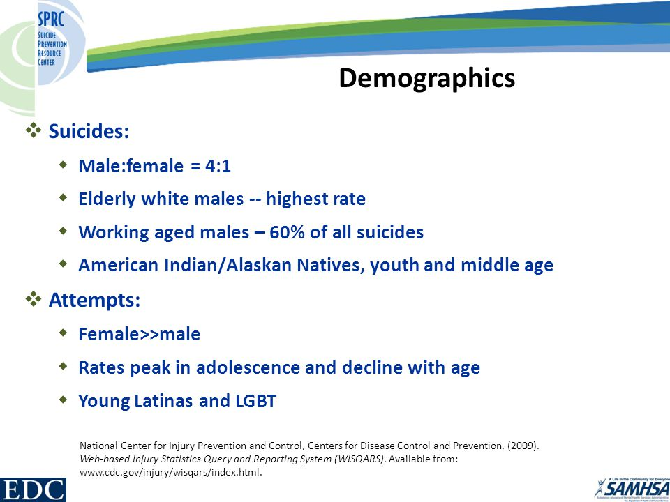  Suicides:  Male:female = 4:1  Elderly white males -- highest rate  Working aged males – 60% of all suicides  American Indian/Alaskan Natives, youth and middle age  Attempts:  Female>>male  Rates peak in adolescence and decline with age  Young Latinas and LGBT Demographics National Center for Injury Prevention and Control, Centers for Disease Control and Prevention.