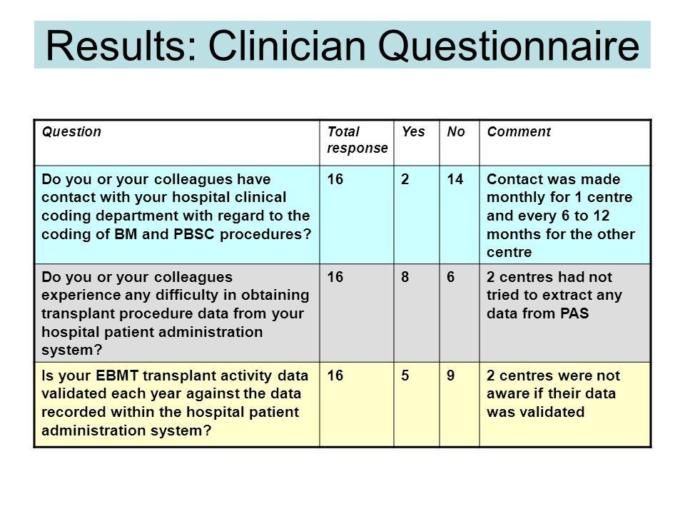 Results: Allogeneic PBSC Transplant 5 of 11 centres use X338 = Other blood transfusion 5 centres use W34.