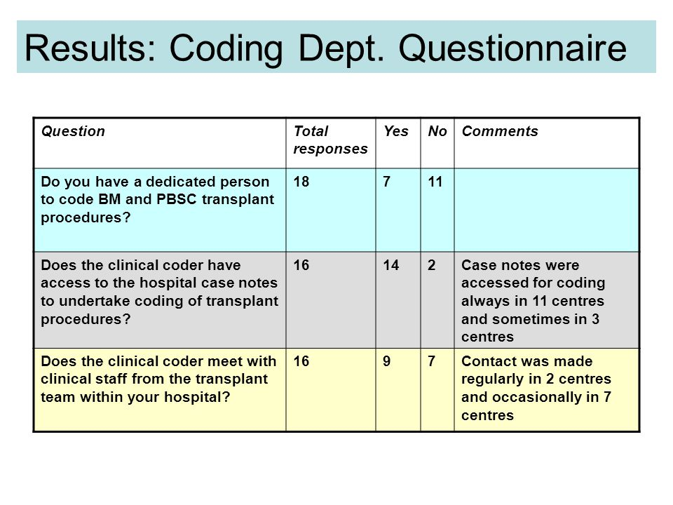 Results: Coding Dept.