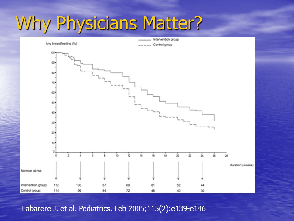 Why Physicians Matter? Labarere J. et al. Pediatrics. Feb 2005;115(2):e139-e146