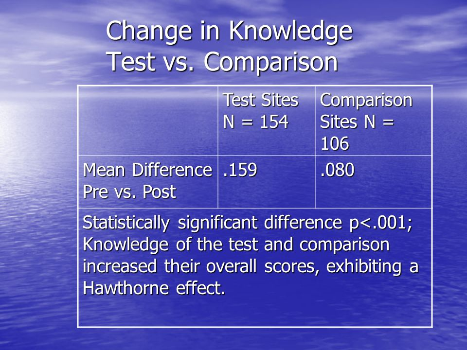 Change in Knowledge Test vs. Comparison Test Sites N = 154 Comparison Sites N = 106 Mean Difference Pre vs. Post.159.080 Statistically significant dif