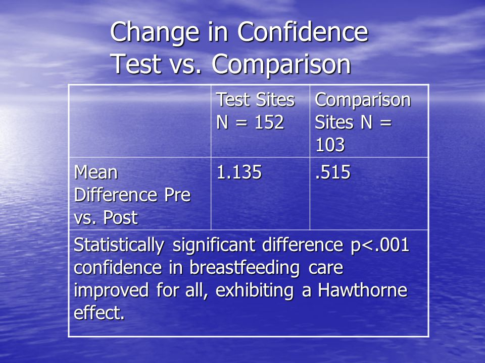 Change in Confidence Test vs. Comparison Test Sites N = 152 Comparison Sites N = 103 Mean Difference Pre vs. Post 1.135.515 Statistically significant