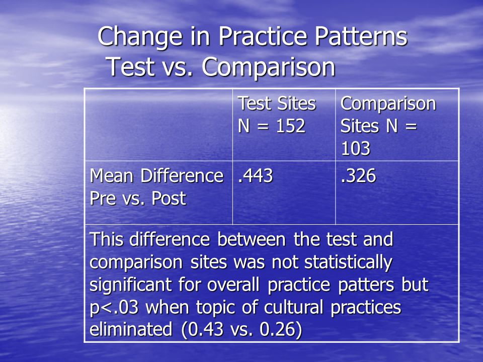 Change in Practice Patterns Test vs. Comparison Test Sites N = 152 Comparison Sites N = 103 Mean Difference Pre vs. Post.443.326 This difference betwe