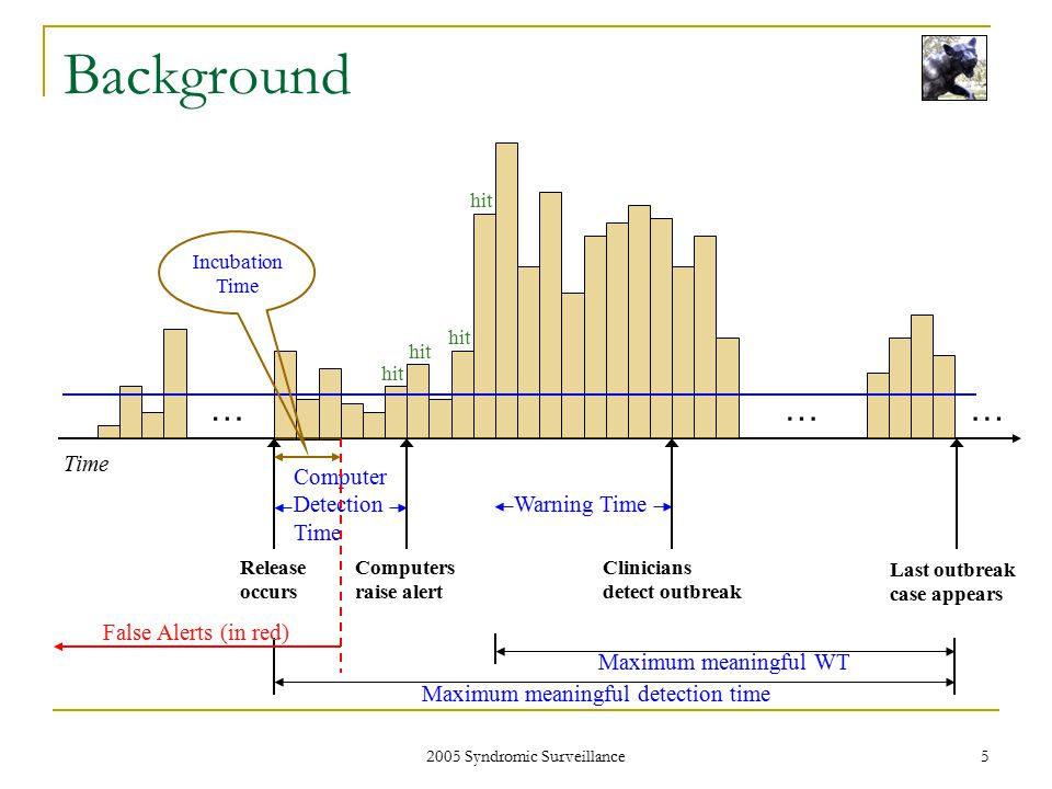 2005 Syndromic Surveillance 6 Model A simple model of clinician outbreak detection Assumes that  People with disease D are diagnosed independently of each other.