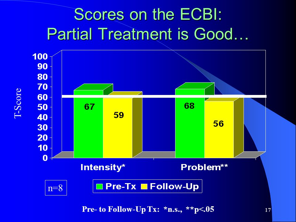 17 Scores on the ECBI: Partial Treatment is Good… T-Score n=8 Pre- to Follow-Up Tx: *n.s., **p<.05