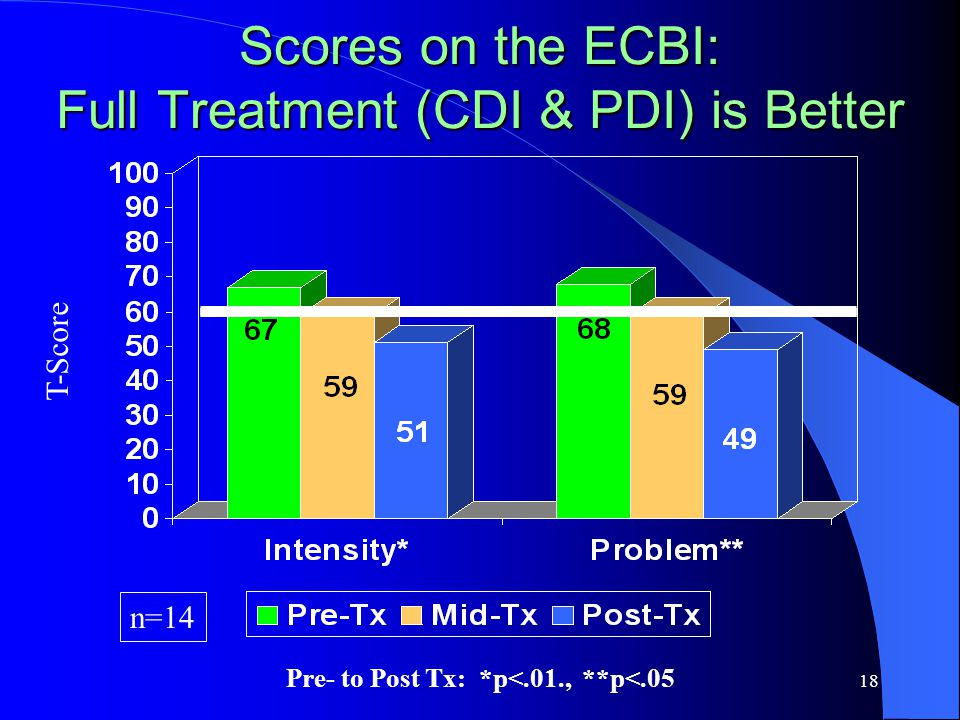 18 Scores on the ECBI: Full Treatment (CDI & PDI) is Better T-Score n=14 Pre- to Post Tx: *p<.01., **p<.05