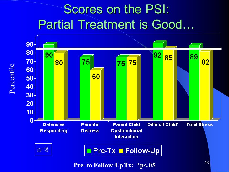 19 Scores on the PSI: Partial Treatment is Good… n=8 Percentile Pre- to Follow-Up Tx: *p<.05