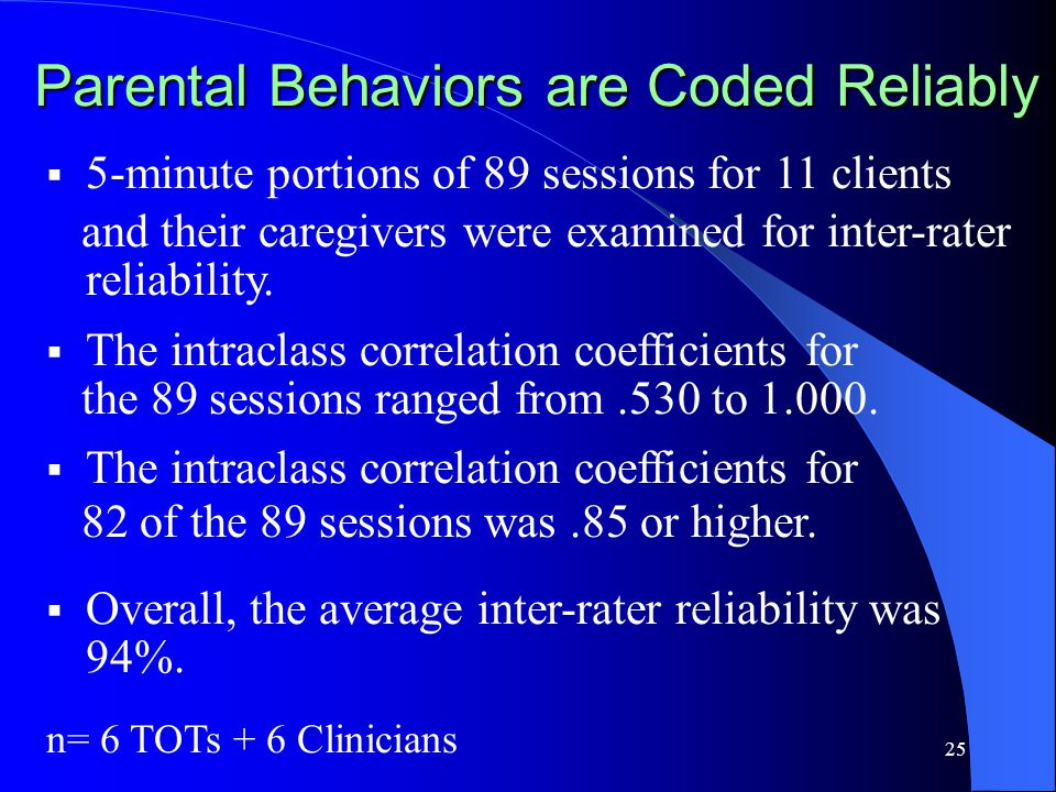 25 Parental Behaviors are Coded Reliably  5-minute portions of 89 sessions for 11 clients and their caregivers were examined for inter-rater reliability.
