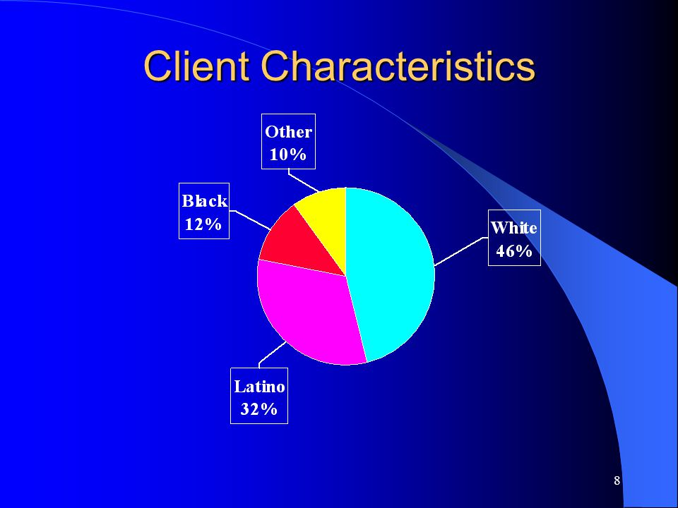 8 Client Characteristics