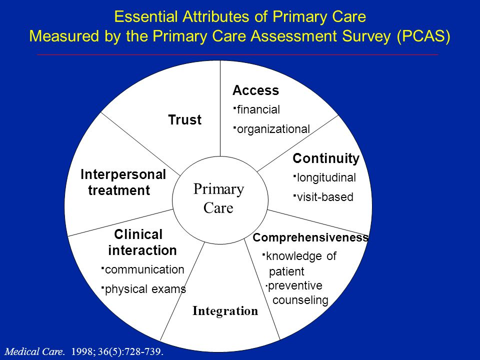 Clinician-Patient Relationship Quality as a Driver of Outcomes u Health Outcomes v Adherence v Symptom Relief v Clinical Improvement u Business Outcomes v Loyalty to the practice v Willingness to recommend v Malpractice risk u Health Outcomes v Adherence v Symptom Relief v Clinical Improvement u Business Outcomes v Loyalty to the practice v Willingness to recommend v Malpractice risk