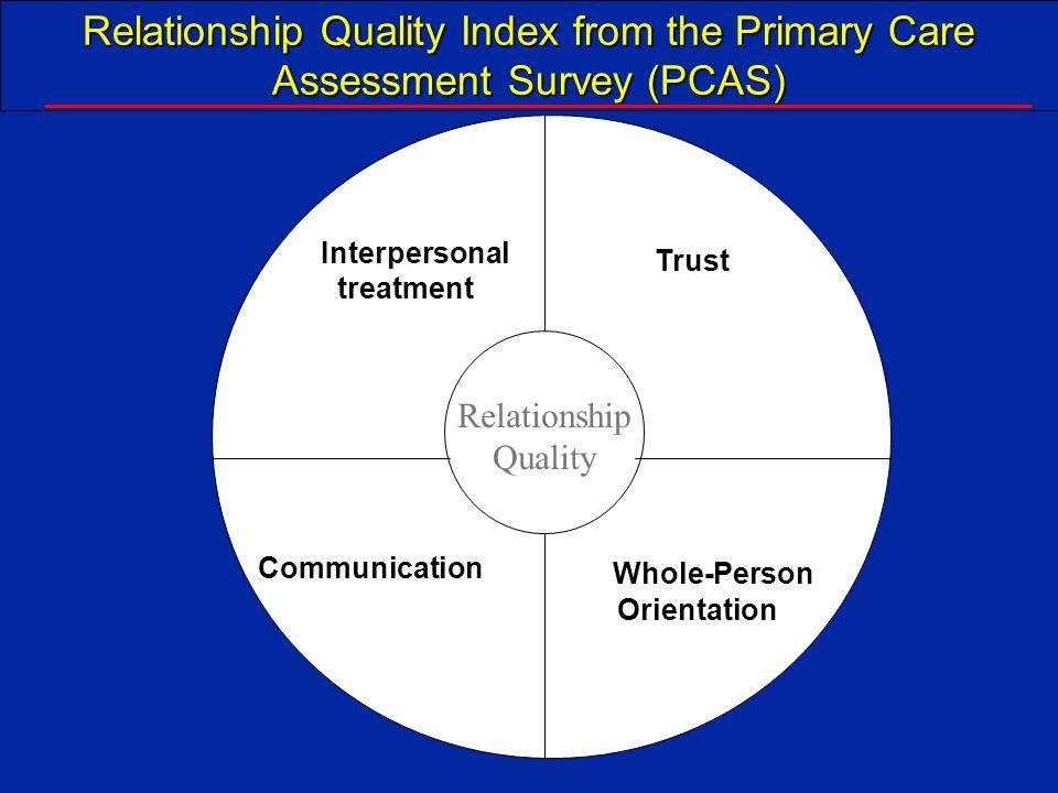 1996 Trust (percentile) 01020304050 % Voluntary Disenrollment 11.4% 24.3% 37.1% 95 th 75 th 50 th 25 th 5 th 14.9% 19.2% ___________________________________________________________________________ Source: Safran et al.
