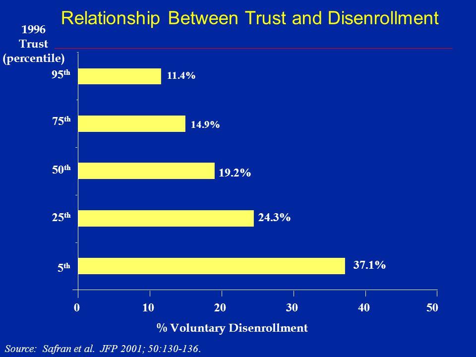 % Successful Change 32.9% 28.0% 95 th 75 th 50 th 25 th 5 th 31.7% 29.9 % 02025 3035 24.3% 1996 Trust Scale (percentile) ___________________________________________________________________________ Source: Safran et al.