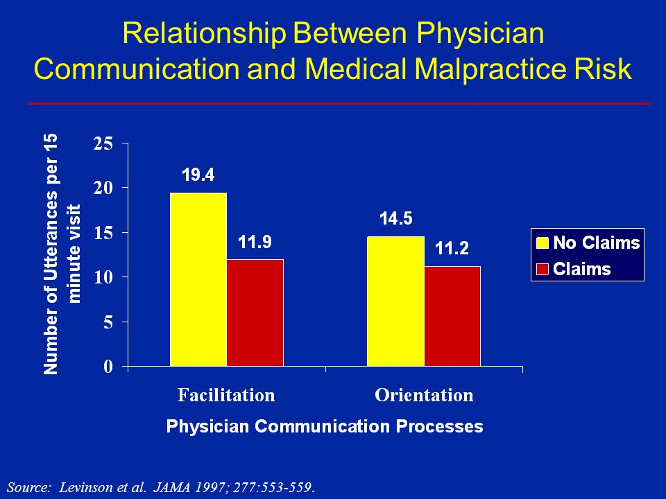Primary Care Relationship Quality & Interactions, 1996-1999 Communication Interpersonal Treatment Knowledge of Patient Physical exams Trust p <.001 p <.01 p <.001 Observed Change in Score Source: Murphy et al.