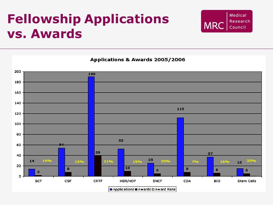 Fellowship Applications vs. Awards