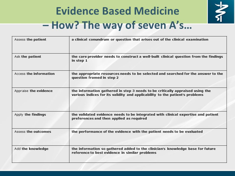 Evidence Based Medicine – How.