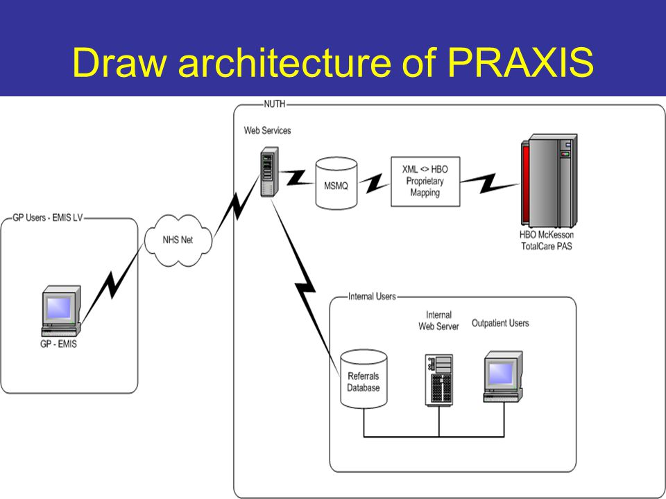 Draw architecture of PRAXIS