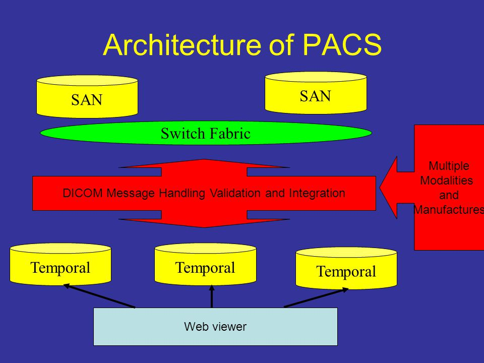 Architecture of PACS Switch Fabric SAN Temporal Web viewer DICOM Message Handling Validation and Integration Multiple Modalities and Manufactures