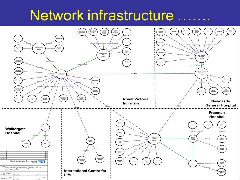 Network infrastructure …….