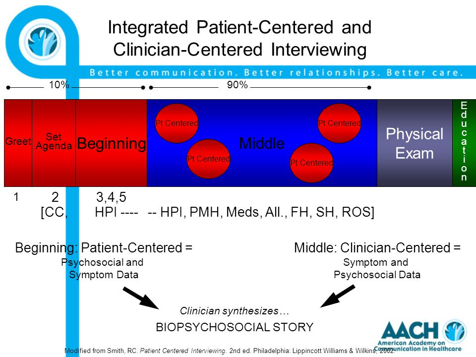 Integrated Patient-Centered and Clinician-Centered Interviewing Middle Physical Exam Pt Centered Beginning: Patient-Centered = Psychosocial and Symptom Data Middle: Clinician-Centered = Symptom and Psychosocial Data Clinician synthesizes… BIOPSYCHOSOCIAL STORY -- HPI, PMH, Meds, All., FH, SH, ROS] EducationEducation HPI ----[CC, Modified from Smith, RC.