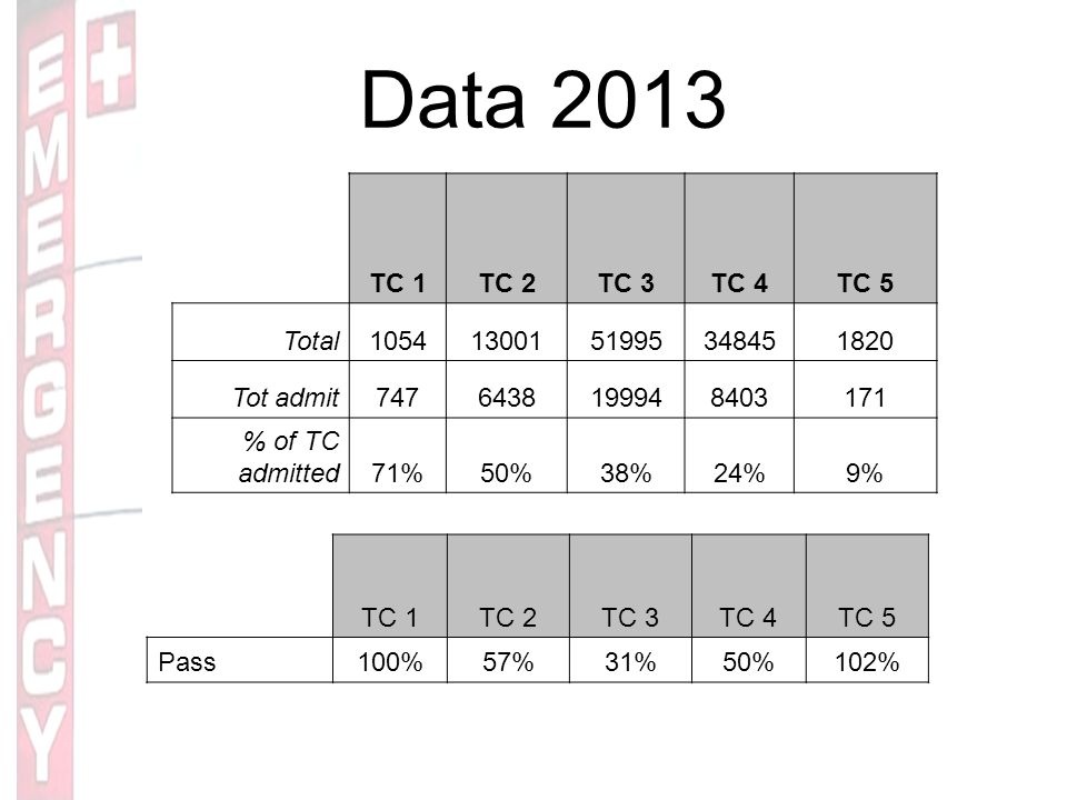 Data 2013 TC 1TC 2TC 3TC 4TC 5 Total10541300151995348451820 Tot admit7476438199948403171 % of TC admitted71%50%38%24%9% TC 1TC 2TC 3TC 4TC 5 Pass100%57%31%50%102%