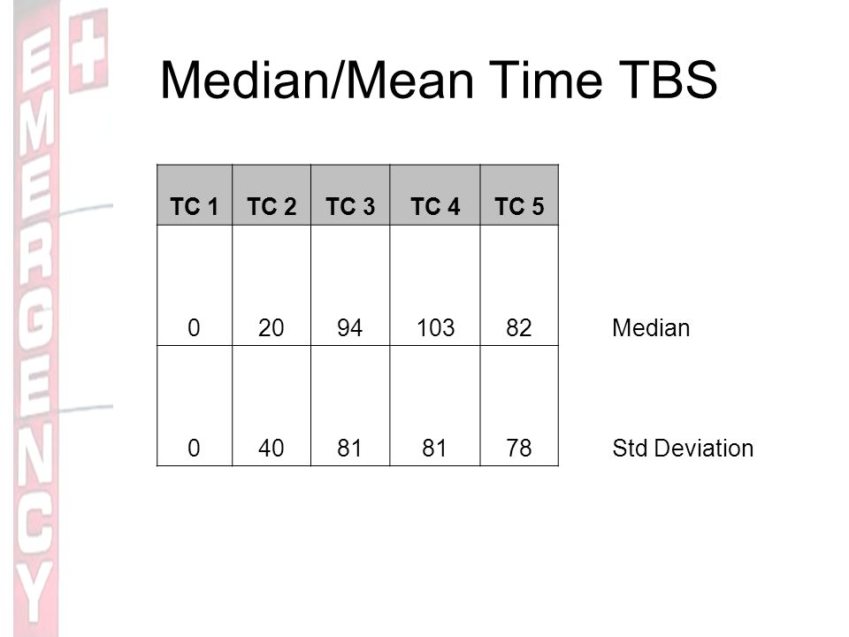 Median/Mean Time TBS TC 1TC 2TC 3TC 4TC 5 0209410382Median 04081 78Std Deviation