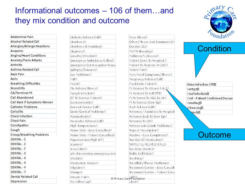 © Primary Care Foundation Informational outcomes – 106 of them…and they mix condition and outcome Condition Outcome