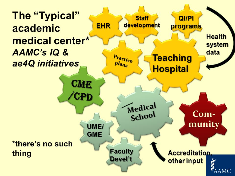 Medical School CME /CPD Practice plans TeachingHospital Staff development QI/PI programs UME/GME Faculty Devel't EHR Health system data The Typical academic medical center* AAMC's IQ & ae4Q initiatives *there's no such thing Com- munity Accreditation, other input