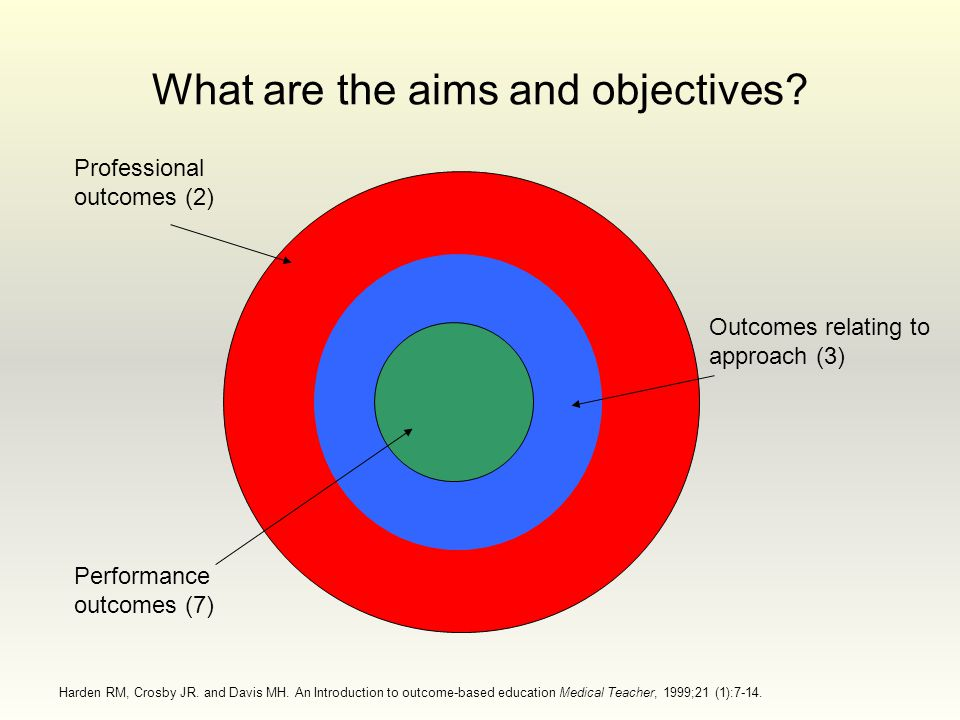 What are the aims and objectives.