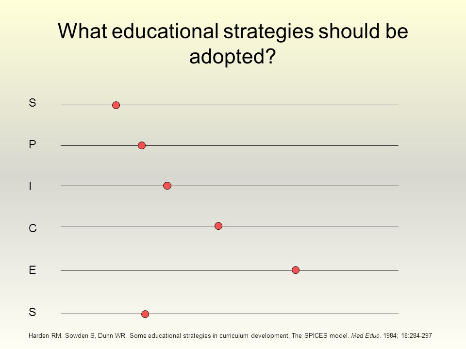 What educational strategies should be adopted. SPICESSPICES Harden RM, Sowden S, Dunn WR.