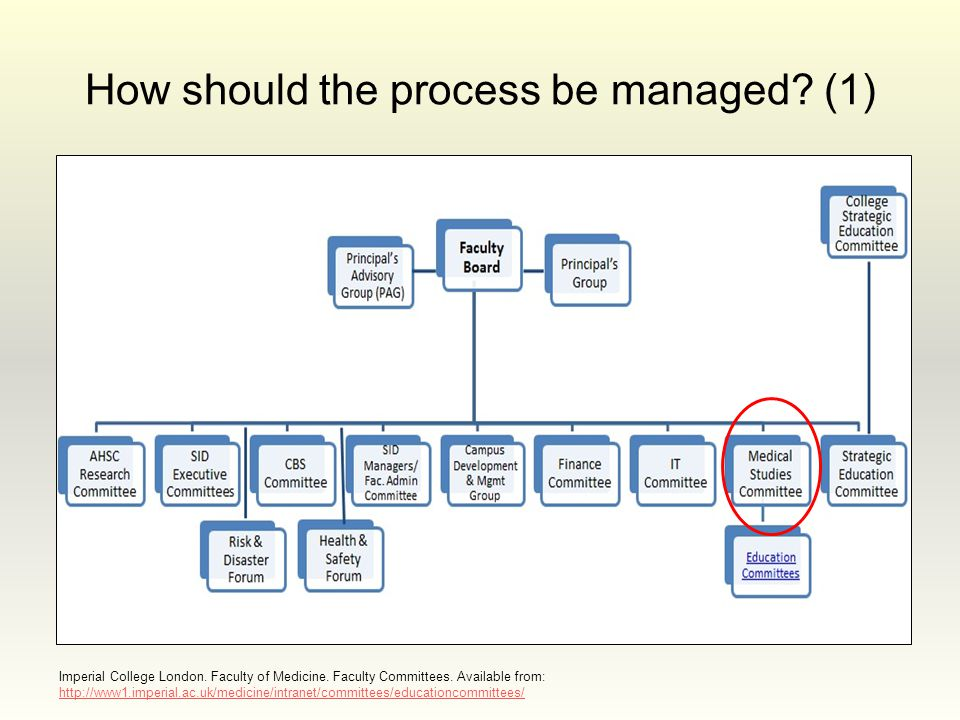 How should the process be managed? (1) Imperial College London. Faculty of Medicine. Faculty Committees. Available from: http://www1.imperial.ac.uk/me